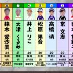 ゴルフサバイバル (2020.4月〜)